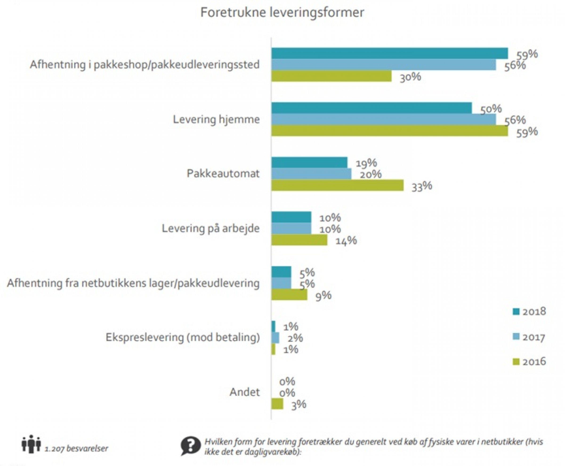 8c9243443bf Danskernes foretrukne leveringform i 2018 er pakkeshops. Kilde: FDIH  analyse.