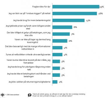 be1adeff For dyr fragt er den største årsag til afbrudte onlinehandler herhjemme.  Grafik: FDIH